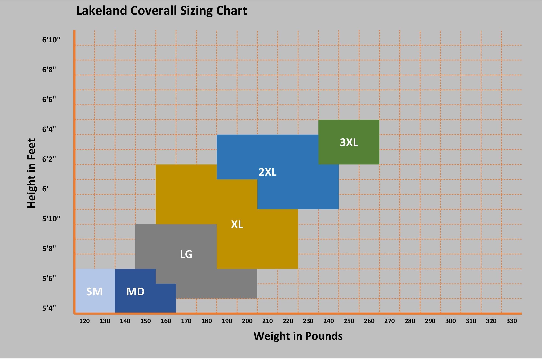 Lakeland's Sizing Chart