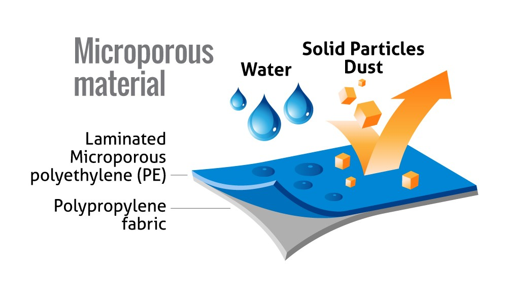 Cleanroom Coverall Microporous