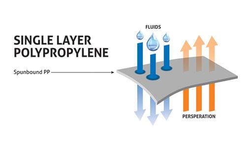 Polypropylene Material