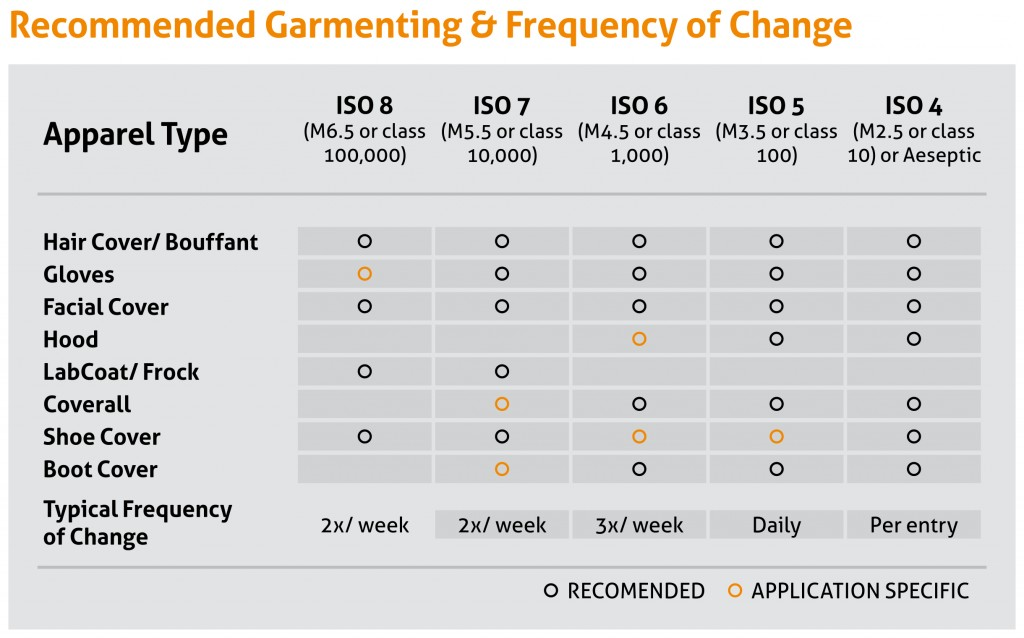 Cleanroom Garmenting and Frequency of Change