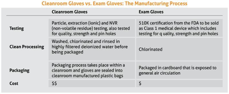 cleanroom gloves and exam glove differences