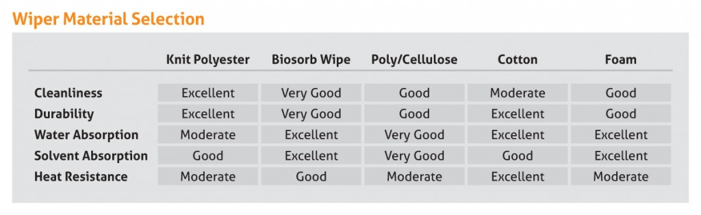 Cleanroom Wiper Material Selection Chart