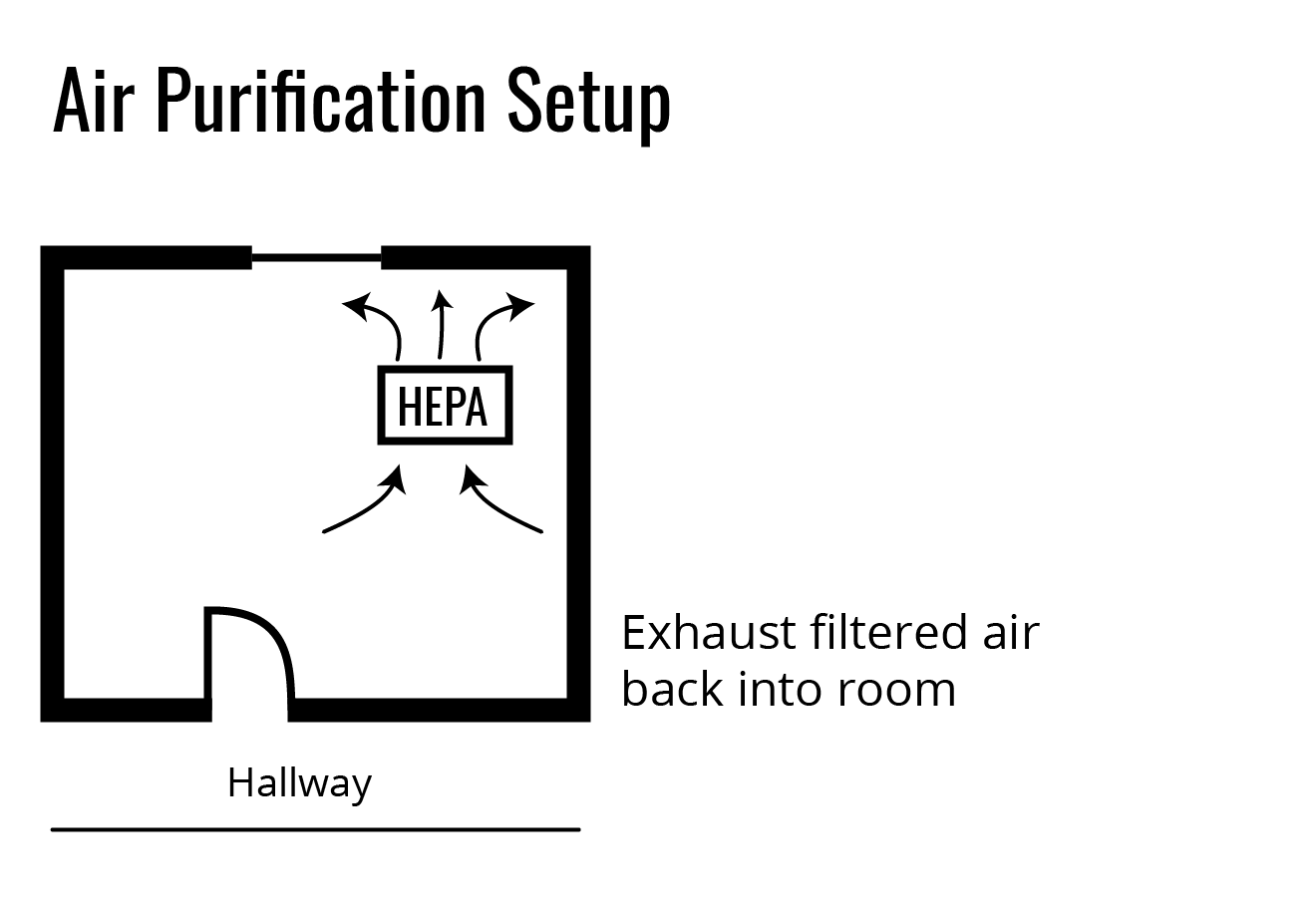 Air Purification Setup